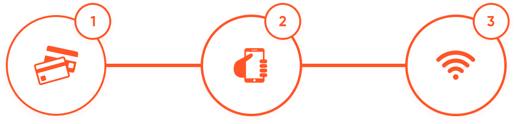 illustration of three ordering steps to book tezwifi sim cards & wifi routers